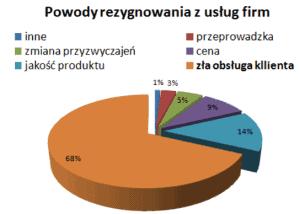 (materiały Seminarium Customer Experience, 15 marca 2013, Warszawa)